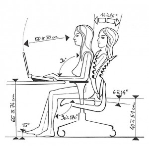 Posture ergonomie