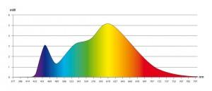 Courbe spectrale : Sans danger pour la vue